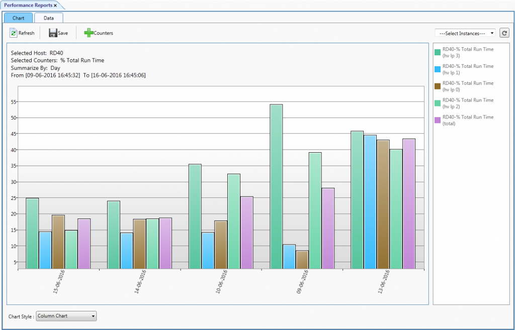 Performance Reports Bar Chart
