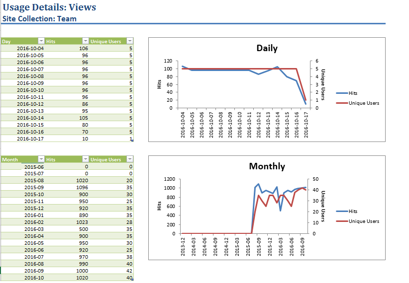 Site collection web analytics report
