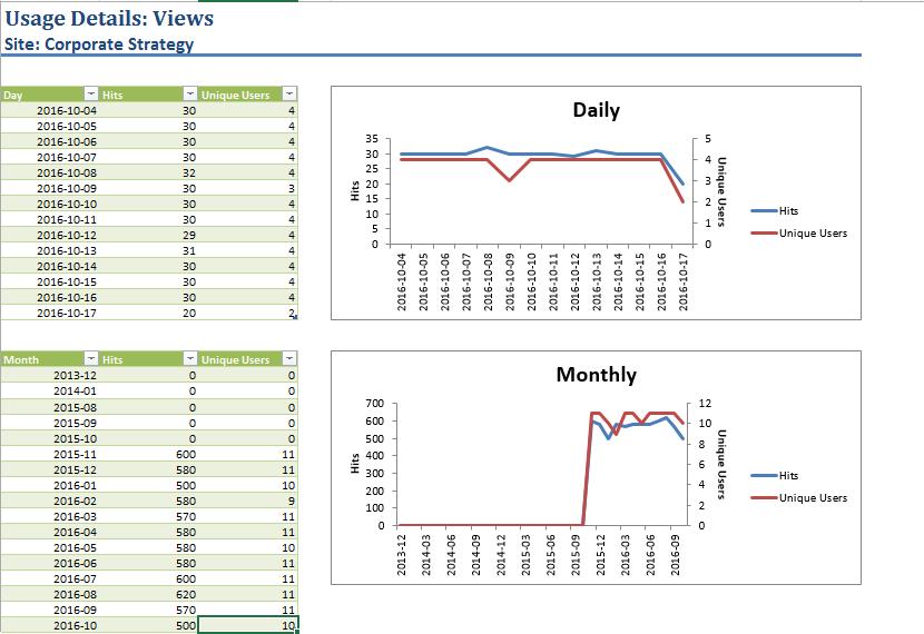 Site level analytics report