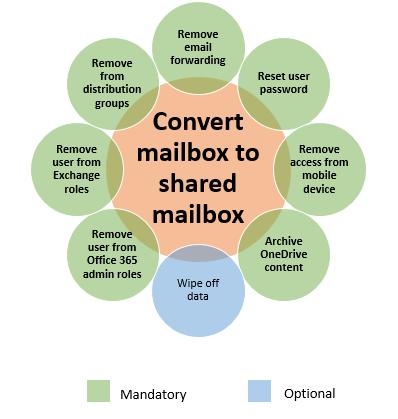 Convert mailbox actions based on individual deprovisioning