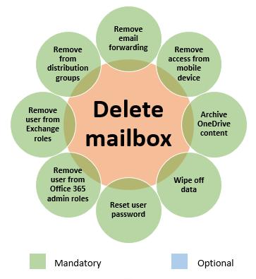 Delete mailbox actions based on individual deprovisioning