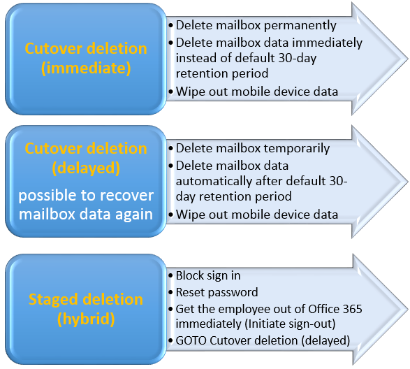 Delete office 365 mailbox cases