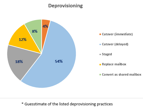 Deprovisioning practices guesstimate