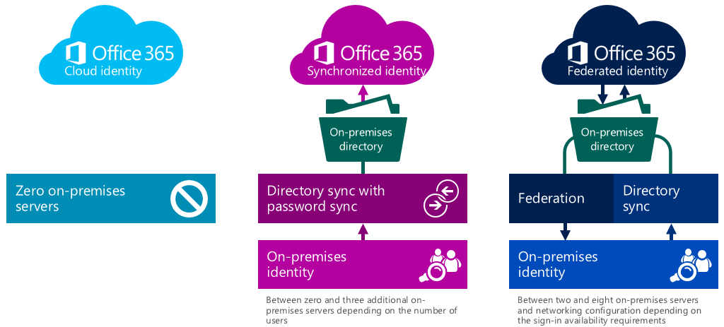 Office 365 signin options