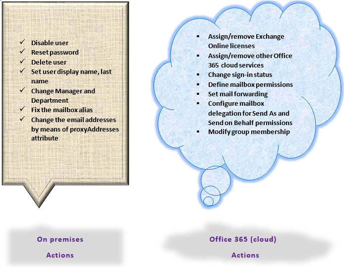 on-premise and office 365 based actions