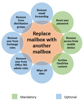 Replace mailbox actions based on individual deprovisioning