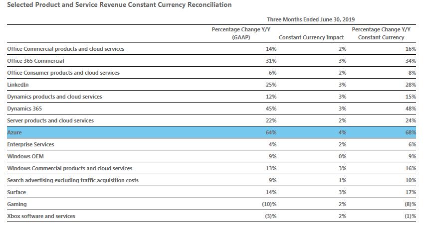 Azure revenue