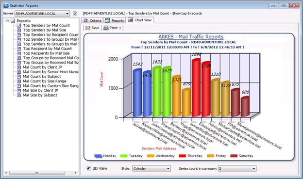 statistics reports chart view