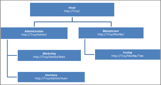 troy fresh content classification