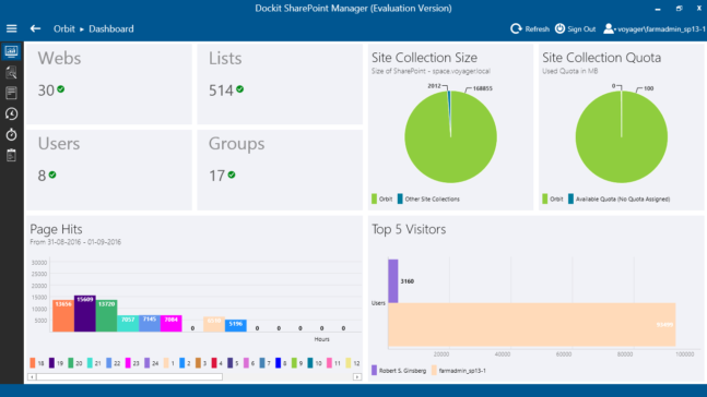 SharePoint Manager Dashboard