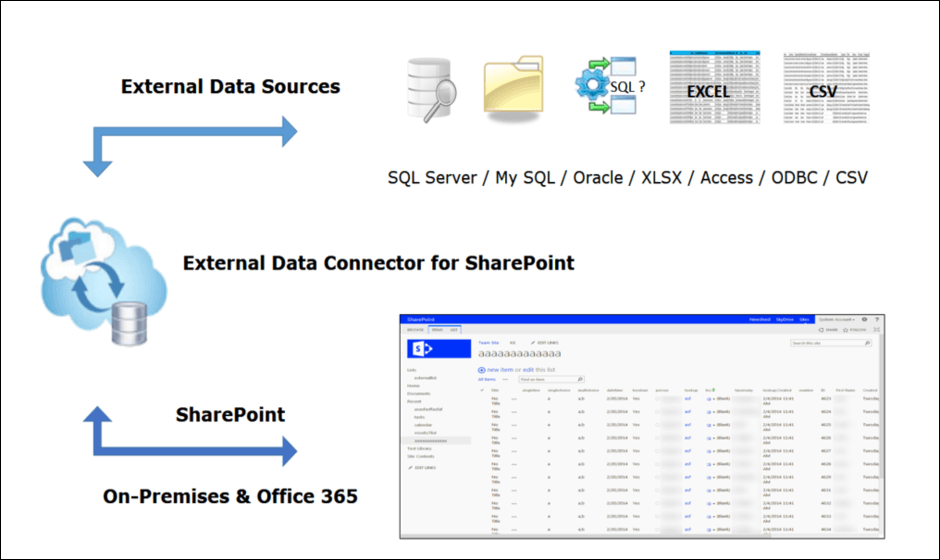 Import data from multiple external data sources into SharePoint