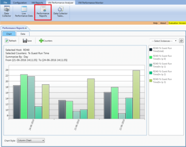 Analyze the performance metrics of workloads on Hyper-V Hosts and VMs in pre-defined intervals