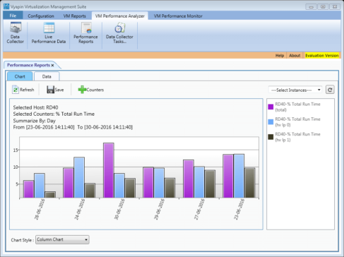 VM Performance Analyzer screenshot